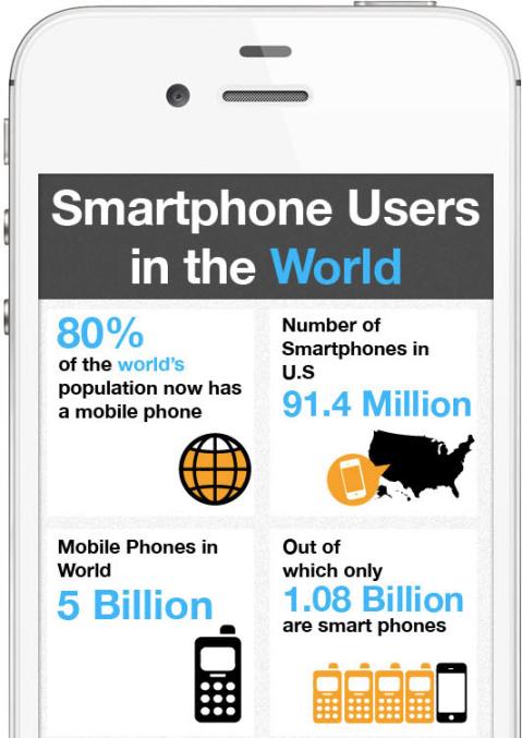 Smartphone-Statistiken header