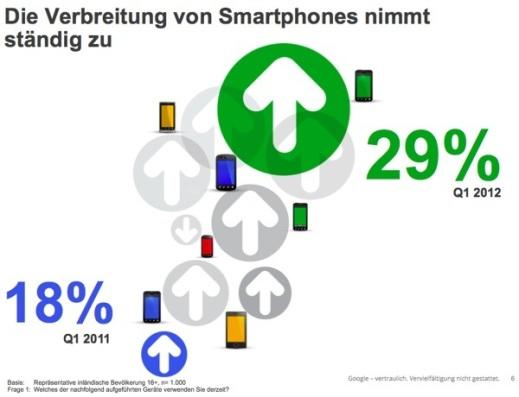 google_smartphone_verbreitung_deutschland